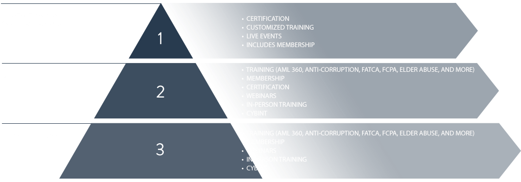 ACFCS Comprehensive Financial Crime Training & Certification